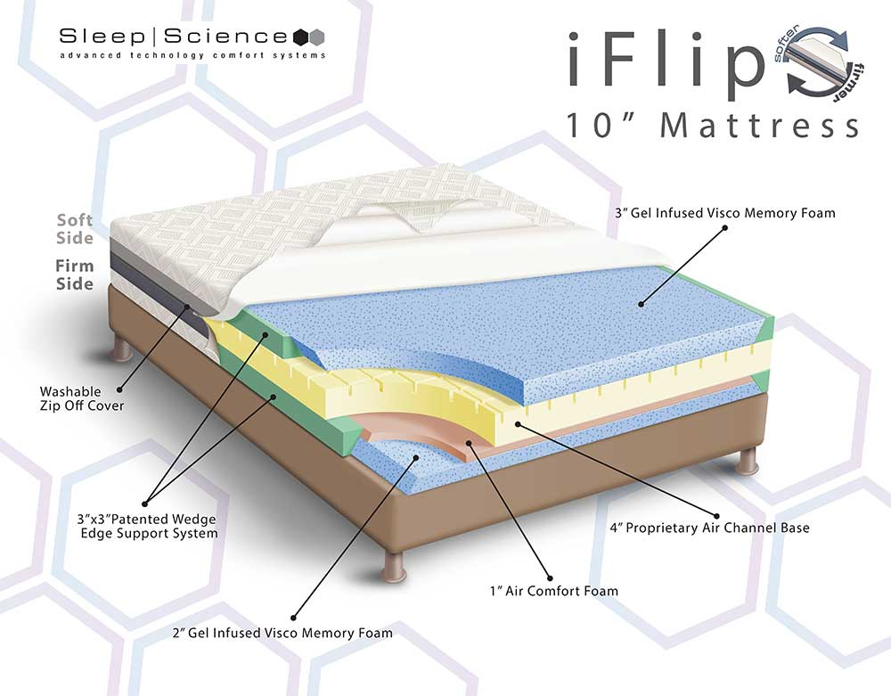 Illustration of mattress showing the layers of foam that it is made of
