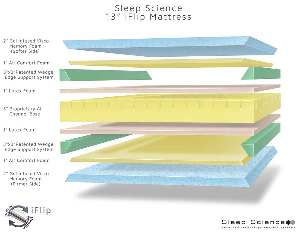 An exploded view of a mattress showing the layers that it is made of