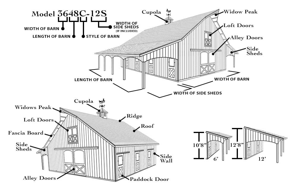 Drawing that shows the features of a barn